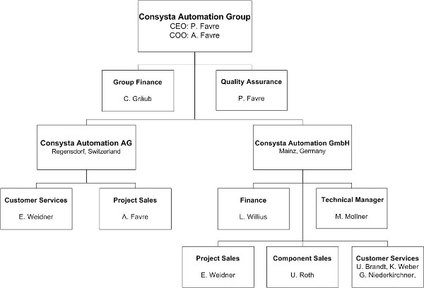 Consysta Automation Contraves Drives Elektronische